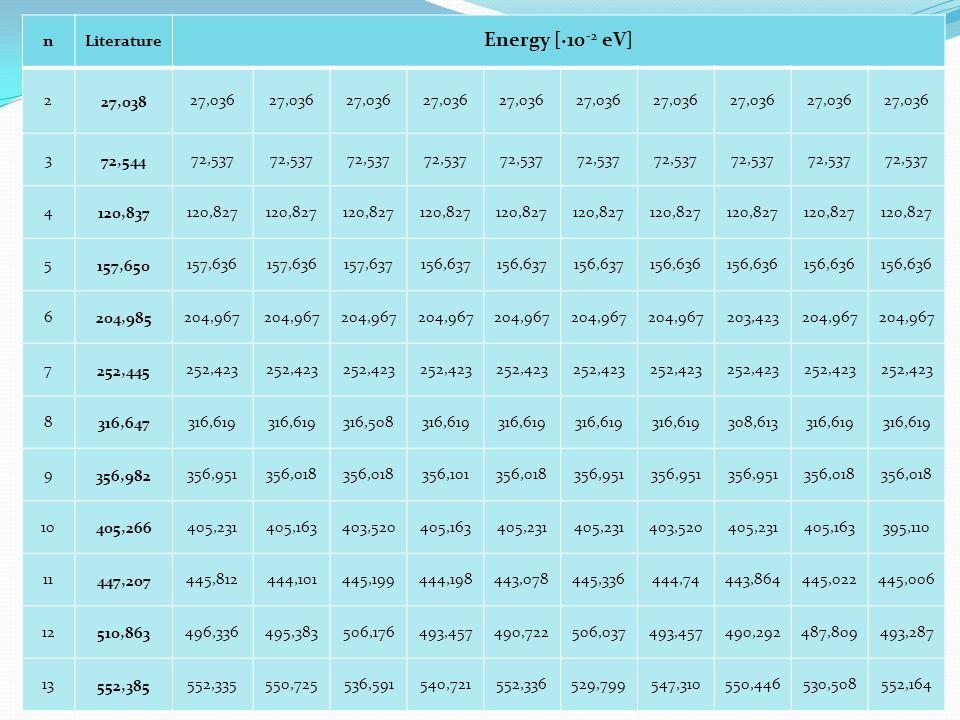 Energy [∙10-2 eV] n Literature 2 27,038 27,036 3 72,544 72,537 4